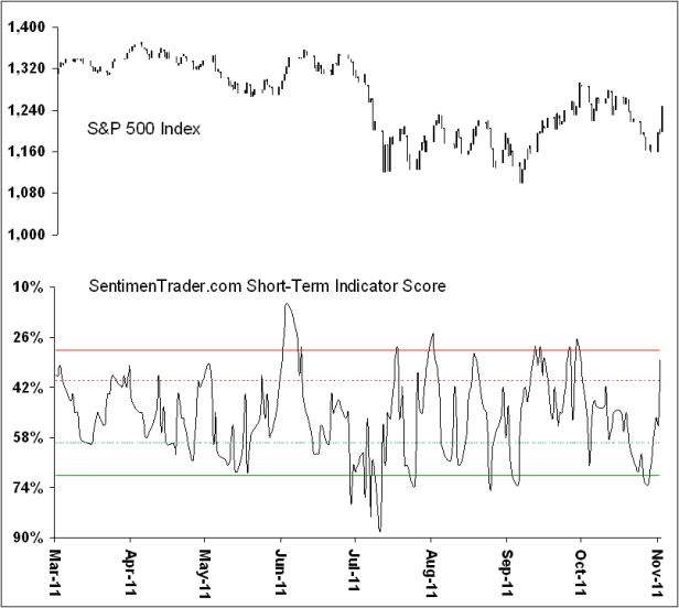 S&P 500 with SentimenTrader.com Short-Term Indicator Score