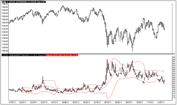 S&P 500 with Bollinger-Banded CBOE Market Volatility Index