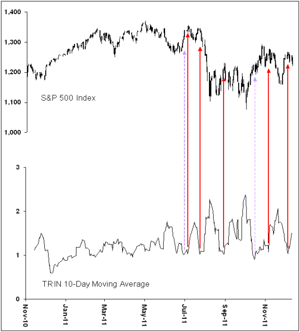 S&P 500 with TRIN 10-day Moving Average