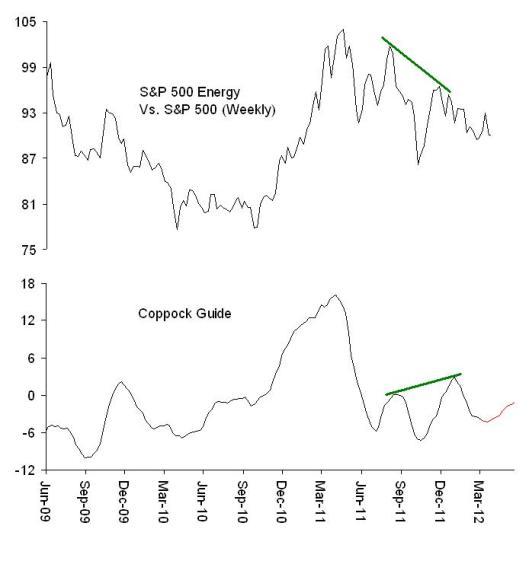 Exhibit 5: S&P 500 Energy Vs. S&P 500