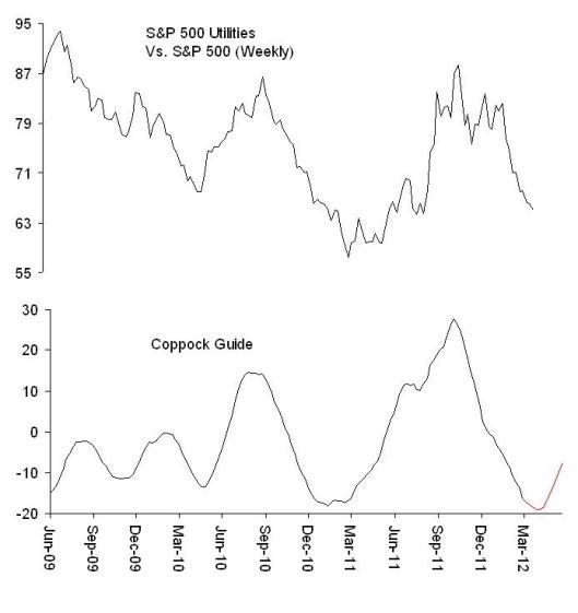 Exhibit 4: S&P 500 Utilities Vs. S&P 500