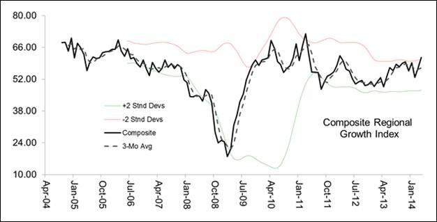 Exhibit 3: Composite Regional Growth Index