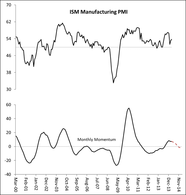 Exhibit 5: ISM Manufacturing PMI with Momentum