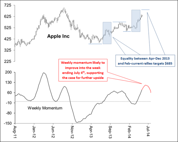 Momentum now expects AAPL strength to start to wane by early-July