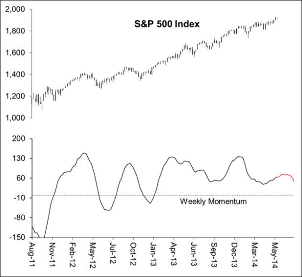 Momentum indications for S&P 500 match that of AAPL