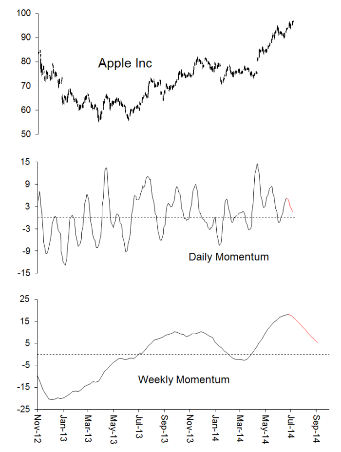Ominously bearish daily and weekly (short and medium-term) momentum underpinnings for $AAPL