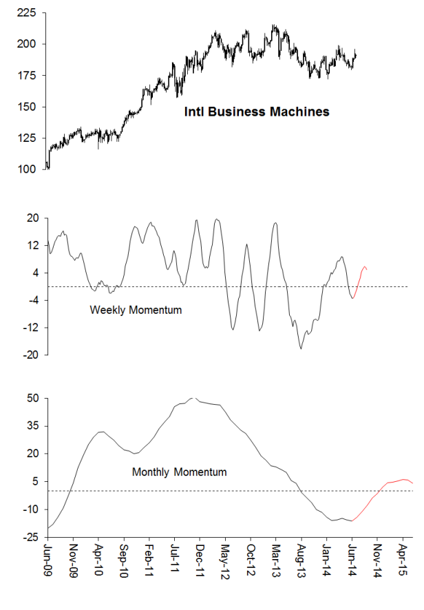 IBM Price Path with Medium and Long-Term Momentum (Data: Thomson Financial, LP)
